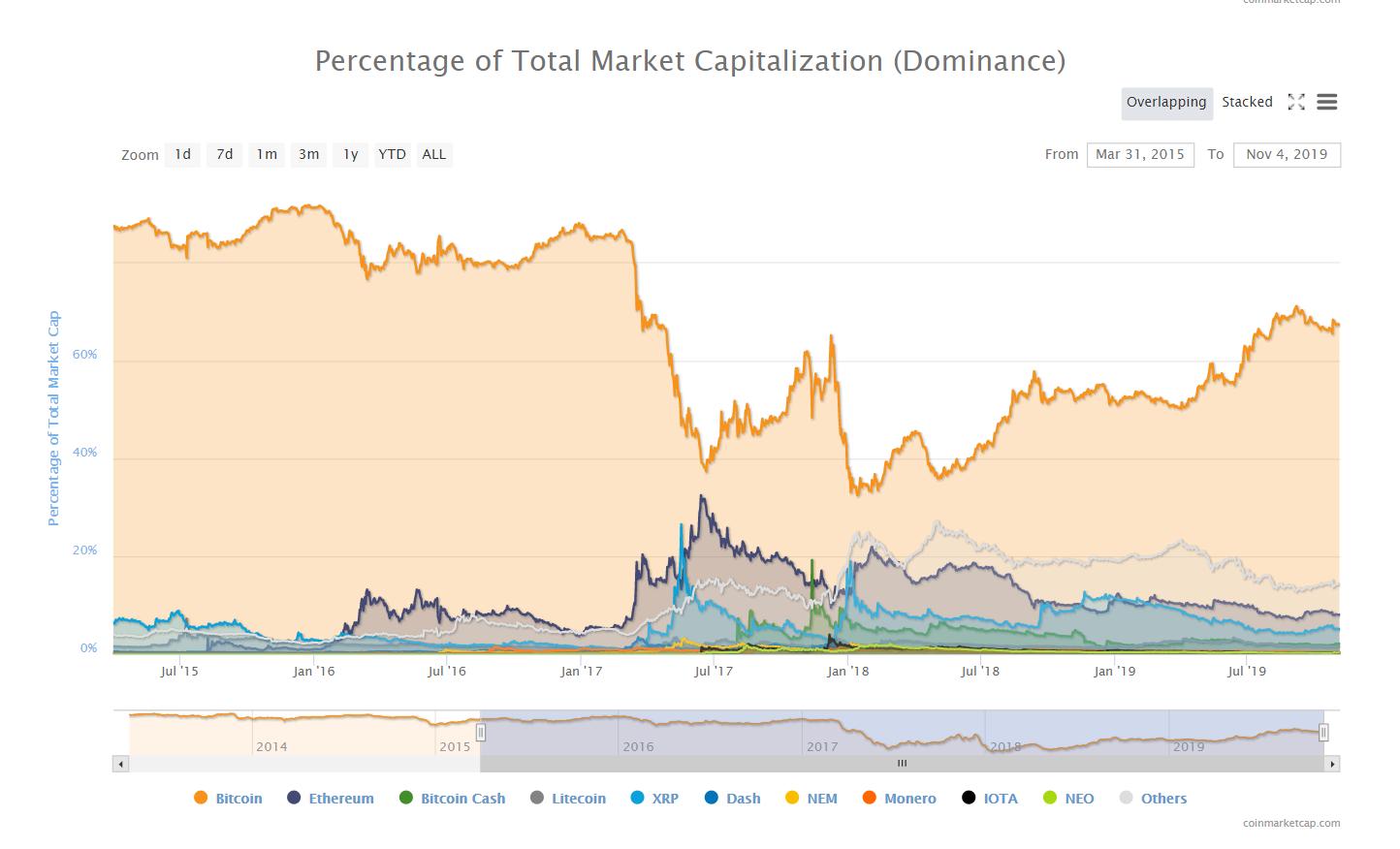 ビットコイン(BTC)のドミナンスとは?その概要と確認方法について